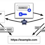 Lets'Encryptのサーバ証明書更新をcertbot-dns-route53で行ってみた。
